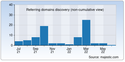 referring domains of hemailaccesshere.net