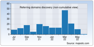referring domains of hermes-it.in