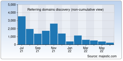 referring domains of hh.ru