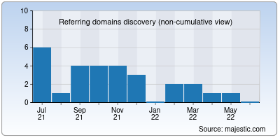 referring domains of hicam.net