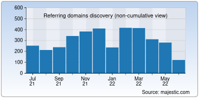 referring domains of hide.me