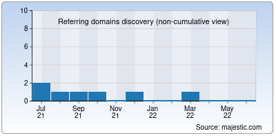referring domains of hifiles.net