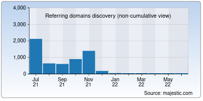 referring domains of himado.in