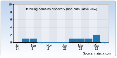 referring domains of himmels.net
