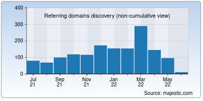 referring domains of hindime.net
