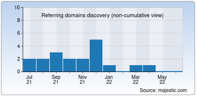 referring domains of hindimehealth.in