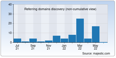 referring domains of hindisahyog.in