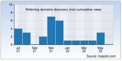 referring domains of hirefunnel.io
