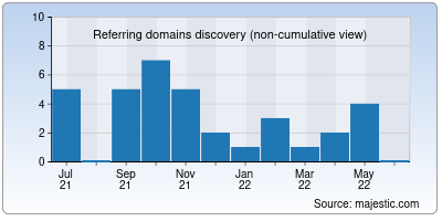referring domains of hirund.in