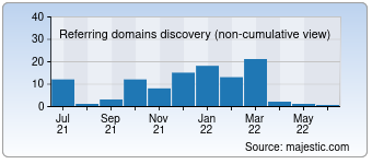 Majestic Referring Domains Discovery Chart for hobby-handarbeit.de