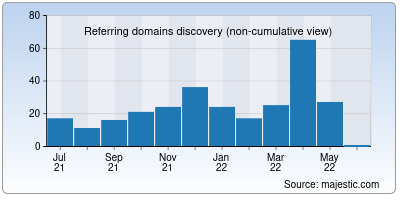 referring domains of home-interiors.in