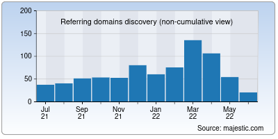 referring domains of homegrown.co.in
