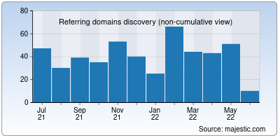 referring domains of host.it