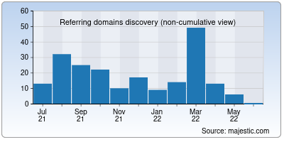 referring domains of hostkarle.in