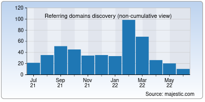 referring domains of hostpapa.in