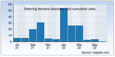 referring domains of hostwin.net