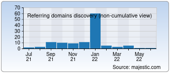 Majestic Referring Domains Discovery Chart for howtolivesmart.com
