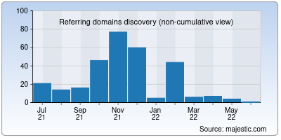 referring domains of howwiki.info