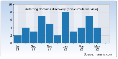 referring domains of hpgb.in
