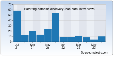 referring domains of hqew.net