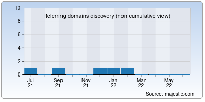 referring domains of hresource.net