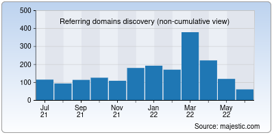 referring domains of hsbc.co.in