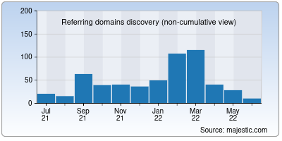 referring domains of html-5.me