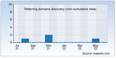 referring domains of html.in