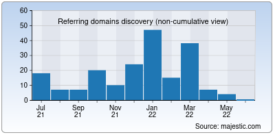 referring domains of htmleditor.in