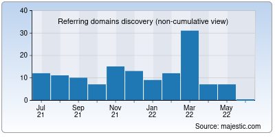referring domains of htmleditor.io