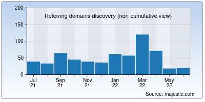 referring domains of htmlemail.io