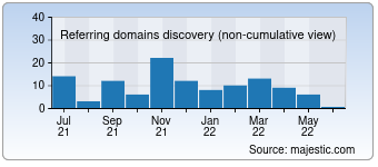 Majestic Referring Domains Discovery Chart for humanmade.net