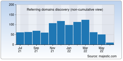 referring domains of ians.in