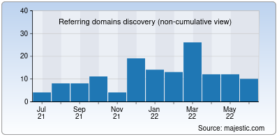 referring domains of iastoday.in