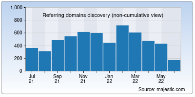 referring domains of ibps.in