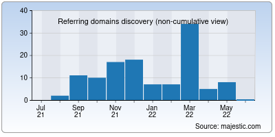 referring domains of ibsolar.co.in