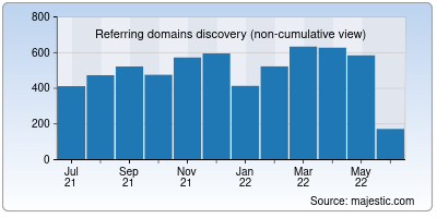 referring domains of ibtimes.co.in