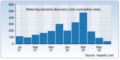 referring domains of icivics.org