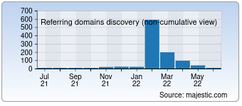 Majestic Referring Domains Discovery Chart for idco.ru