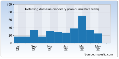 referring domains of idealcrm.app