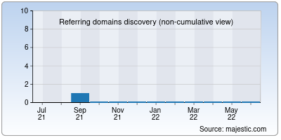 referring domains of idealyze.it