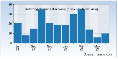 referring domains of ideasai.net