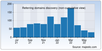 referring domains of ideasforindia.in