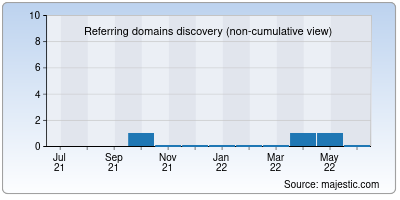 referring domains of idprogame.info