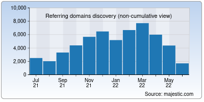 referring domains of ieee.org
