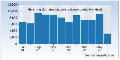 referring domains of ietf.org