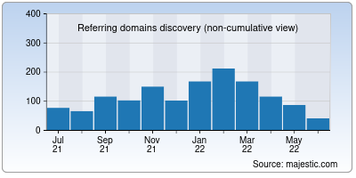 referring domains of ih5.cn