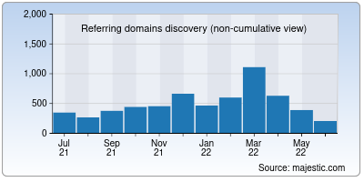 referring domains of ihi.org