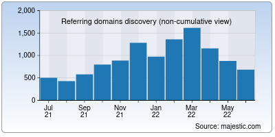 referring domains of iihs.org