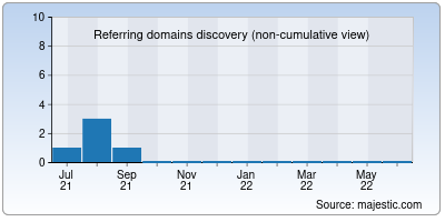 referring domains of ilkom-unsub.info